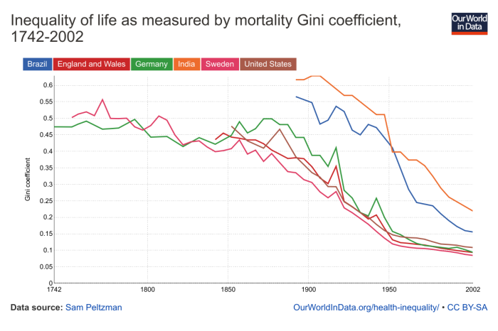 inequality-of-life-as-measured-by-mortality-gini-coefficient-1742-2002