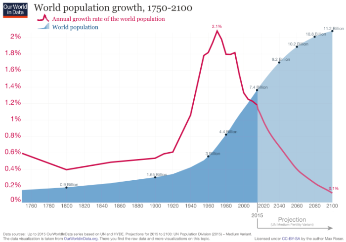 updated-world-population-growth-1750-2100-750x525